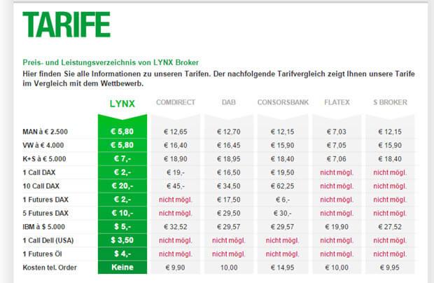Das Preis- und Leistungsverzeichnis von LYNX