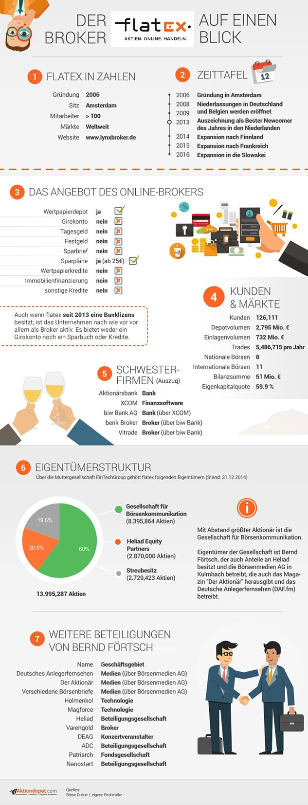 flatex infografik
