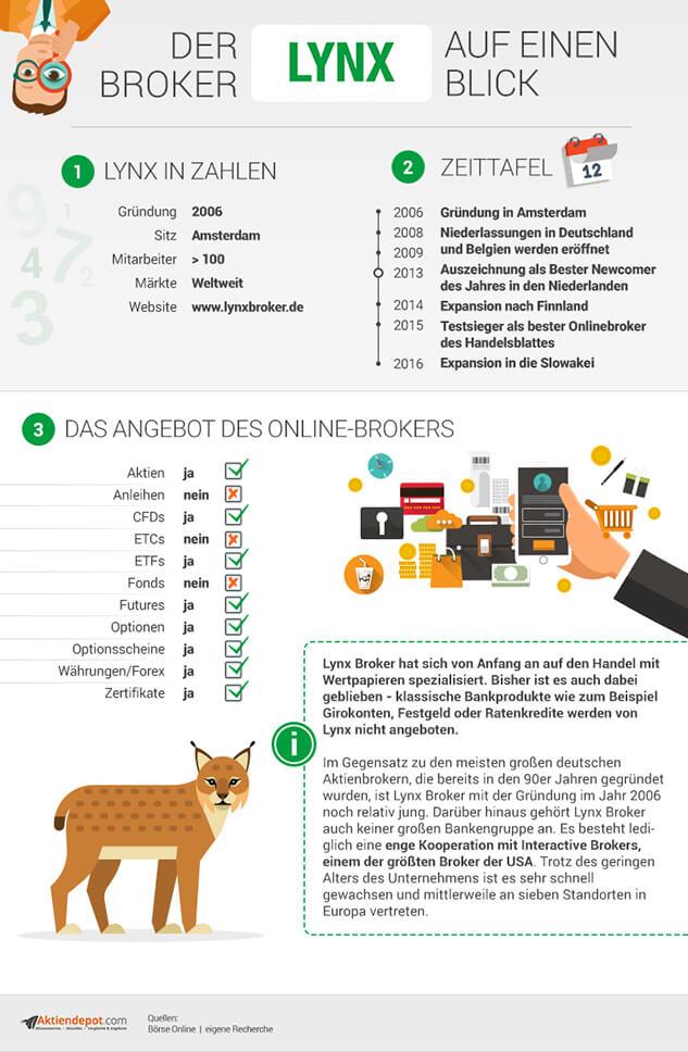 LYNX Infografik