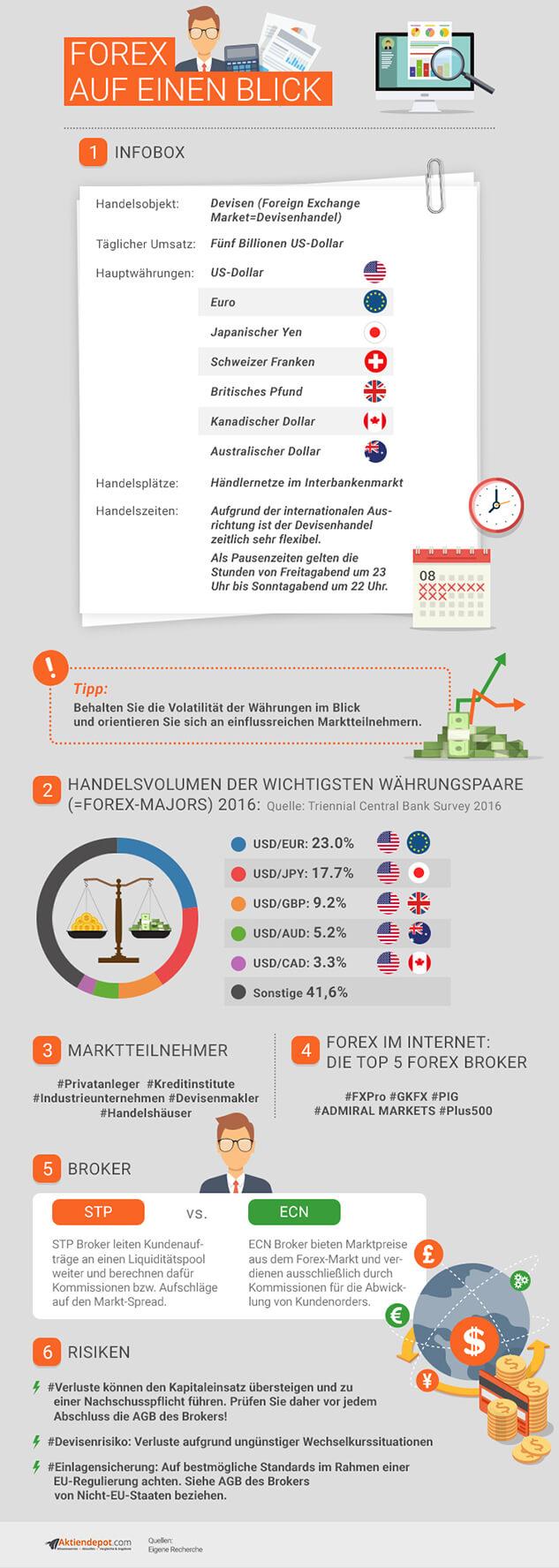 Forex Infografik