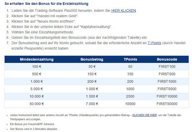 Plus500 Bonus-Tabelle