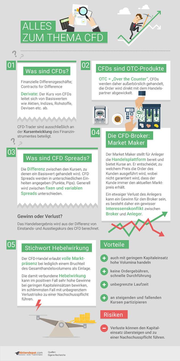CFD Infografik