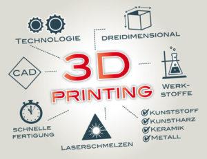 3D-Druck nur ein Hype?