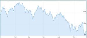 Griechischer Aktienmarkt