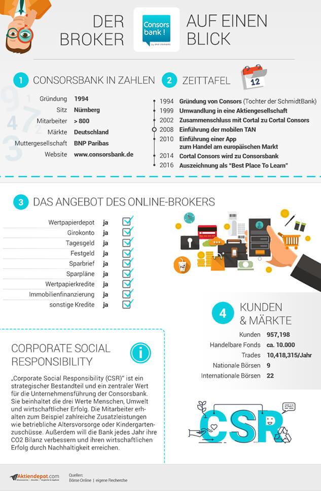 Consorsbank Infografik