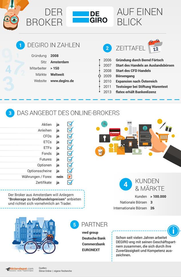 DeGiro Infografik