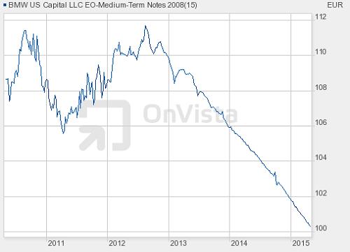 Der Kursverlauf einer BMW Anleihe (ISIN XS0364671346 ). Der stetige Kursrückgang am Ende der Laufzeit ist nicht überraschend, denn am Ende der Laufzeit wird nur der Nennwert zurückgezahlt. Deshalb nähert sich der Kurs nach und nach dem Nennwert an. Screenshot von Onvista.de