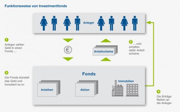 Funktionsweise eines Investmentfonds. Quelle: BVI Bundesverband Investment und Asset Management e.V. Lizensiert unter Creative Commons 3.0