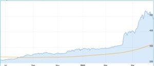 Chinesische B-Aktien