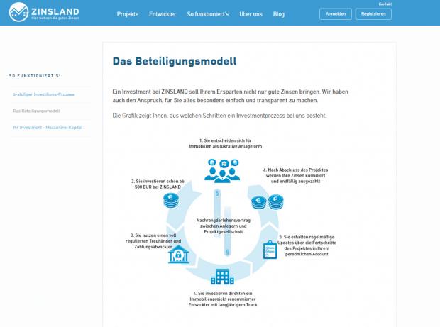 Das Beteiligungsmodell ist auf der Zinsland-Webseite vorzufinden