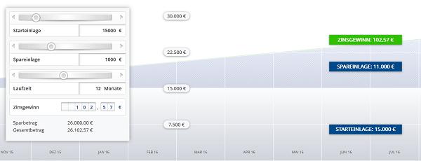 Der Zinsrechner des Tagesgeldkontos