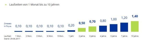 Laufzeit und Zinssätze der IKB Deutsche Industriebank
