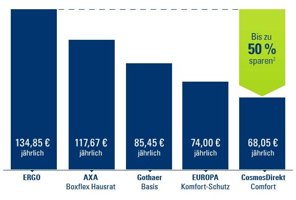 Statistik Preisvergleich Hausratversicherung