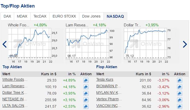 In Aktien investieren - langfristig von Kurssteigerungen profitieren