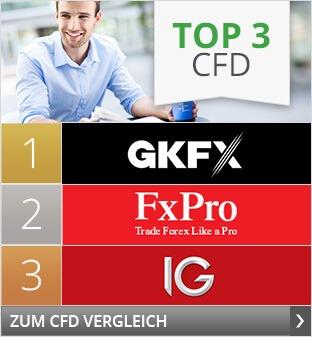 CFD Handel Erfahrungen