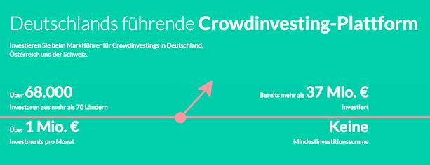 Companisto Crowdinvesting Erfahrungen