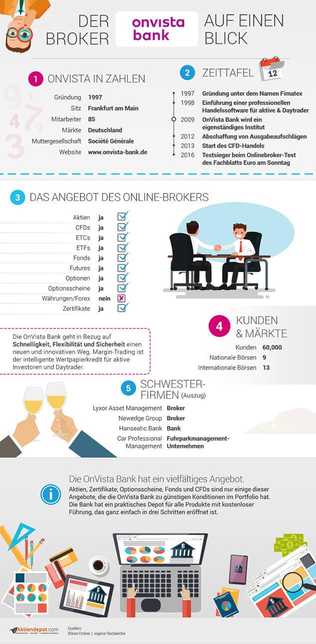 OnVista Infografik