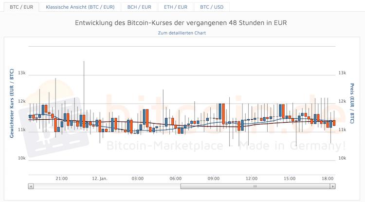 Bitcoin.de Chart Krypto Entwicklung