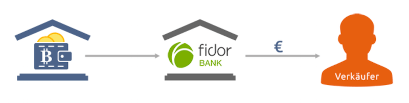 Bitcoin.de Fidor Bank Kooperation