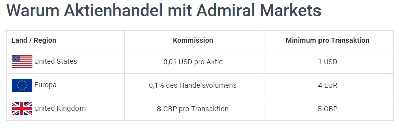 Admiral Markets Aktien Gebühren
