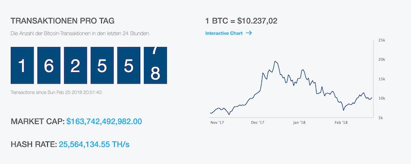 Blockchain.info Transaktionen