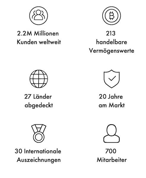 Libertex Zahlen