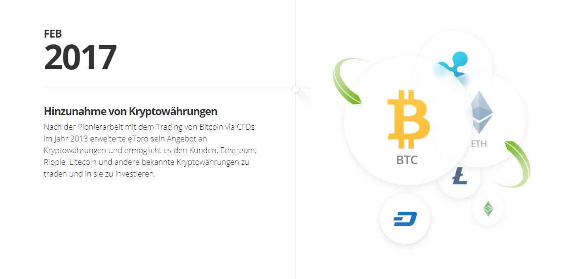 Im Februar 2017 wurden erstmals Kryptowährungen auf eToro verfügbar