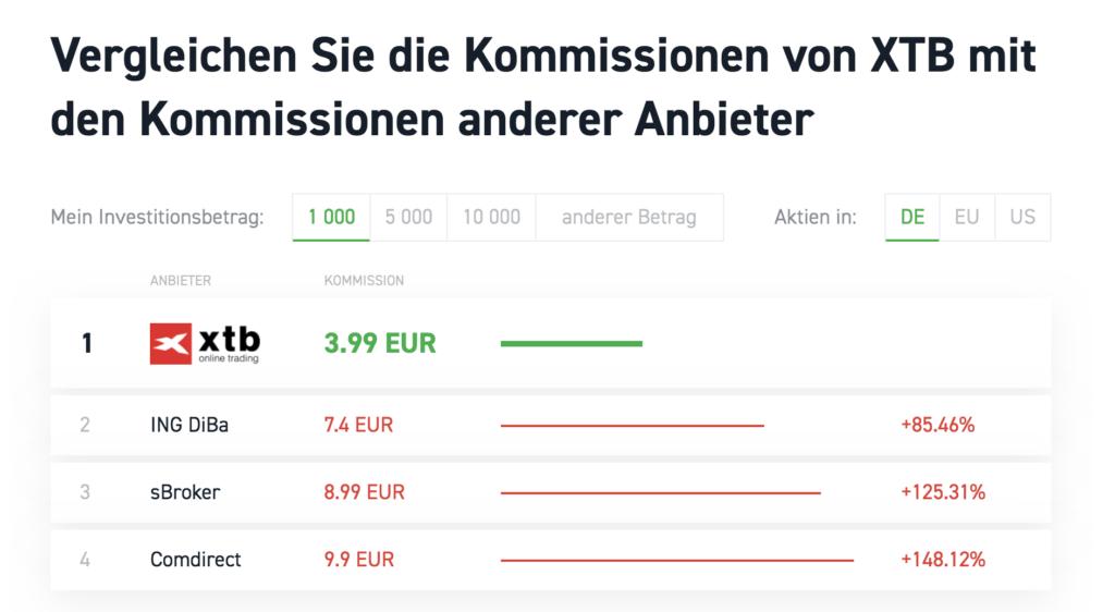 Die Kommissionen von XTB schneiden im Vergleich zu anderen Brokern sehr gut ab