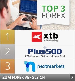 Top3 Forex Anbieter