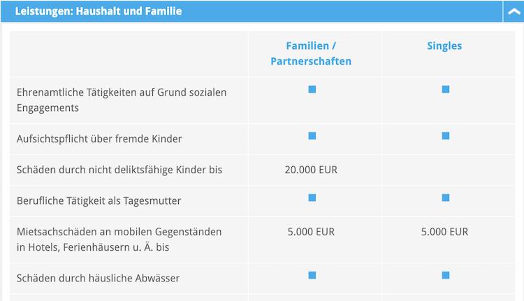 Barmenia Leistungen Haushalt und Familie