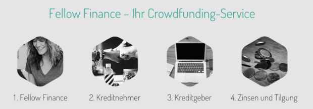 Fellow Finance Crowdfunding