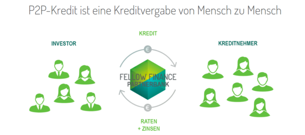 Fellow Finance Angebot