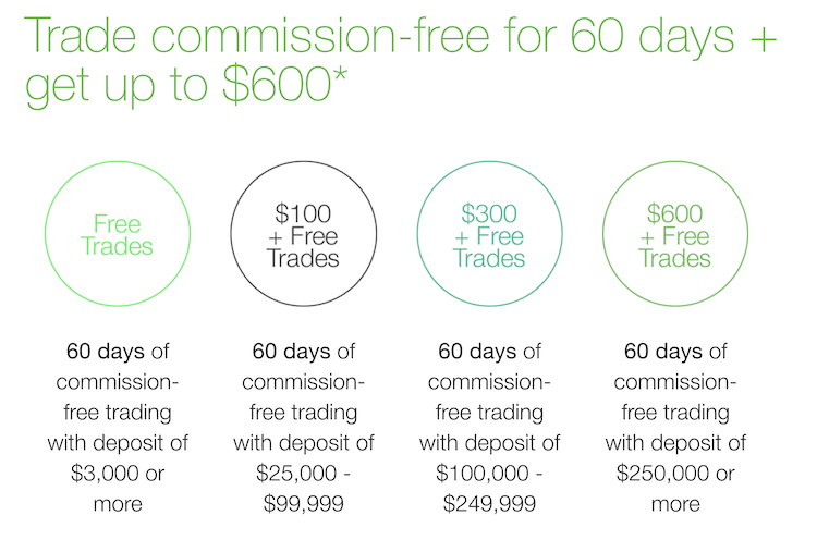 TD Ameritrade commission-free