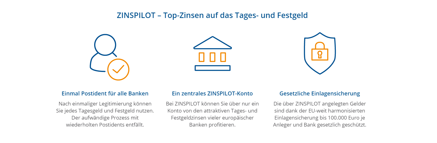 ZINSPILOT bietet Ihnen TOP-Zinsen