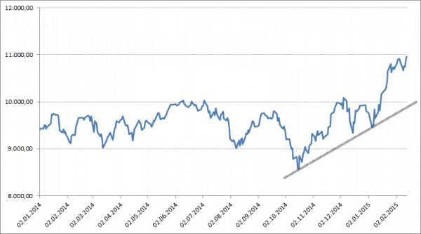 Chartanalyse Beispiel Aktienportfolio
