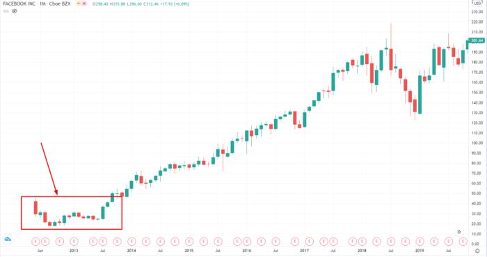börsengänge 2020